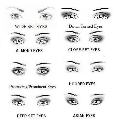 Different make up applications for different eye shapes ...